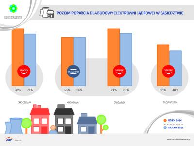 poziom poparcia dla budowy elektrowni jądrowej w sąsiedztwie