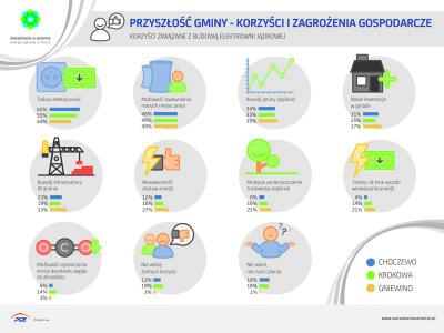 przyszłość gminy - korzyści i zagrożenia gospodarcze