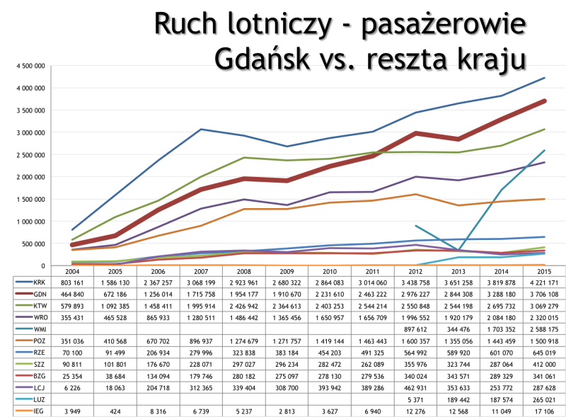 Gdańsk i inni