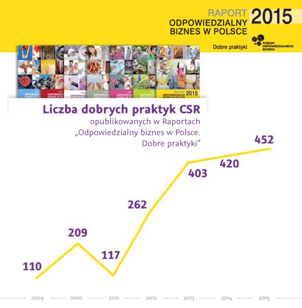 Raport2015-infografiki2-1