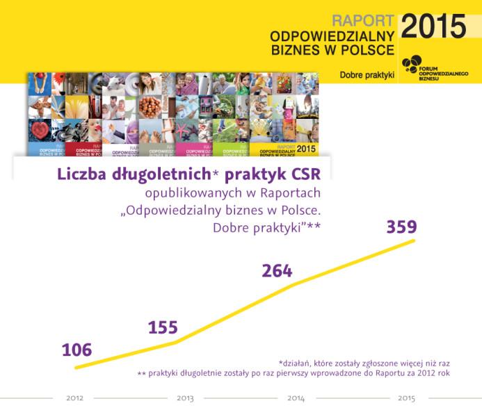 Raport2015-infografiki2-2