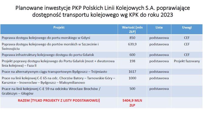 planowane-pkp