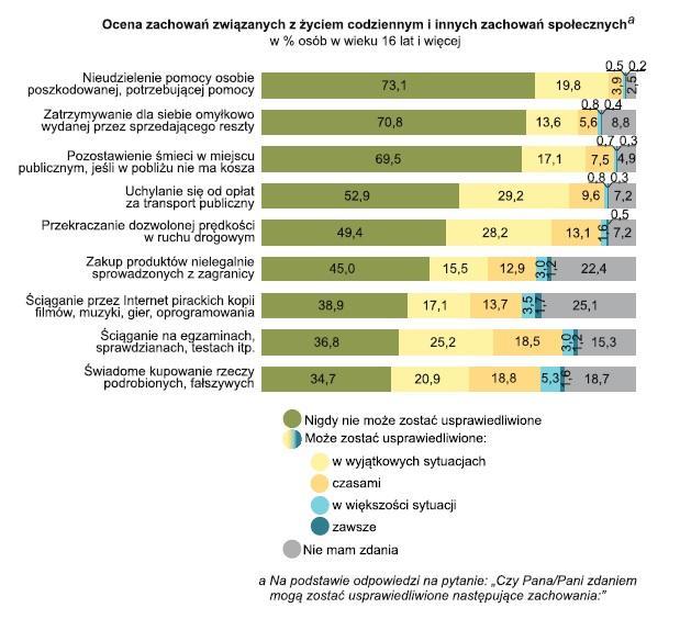 d7e97b8bcdcf62 Źródło: GUS, Jakość życia w Polsce w 2015 roku. Wyniki badania spójności  społecznej